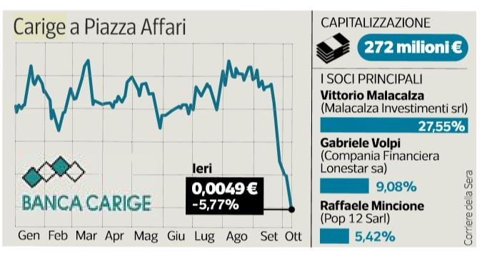 carige fitch fallimento