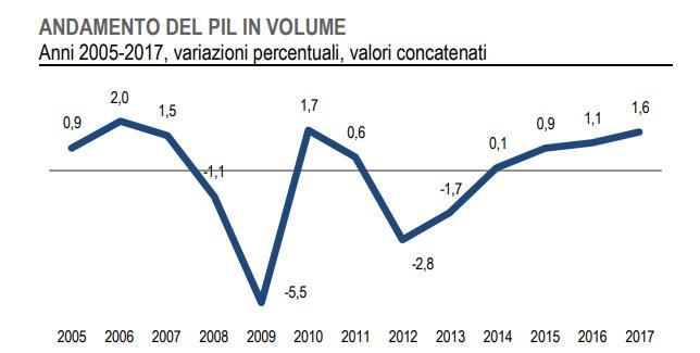 carlo sibilia m5s deficit def 2,4% - 4