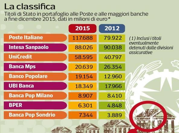 esposizione btp banche italiane