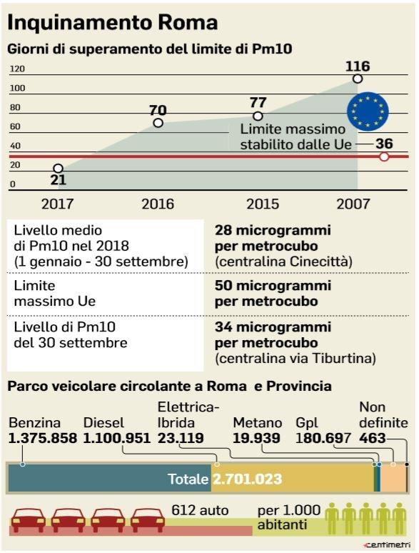 inquinamento roma diesel