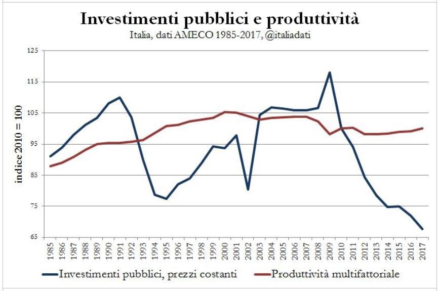 investimenti pubblici produttività