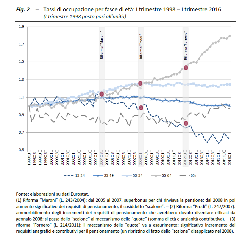 luigi di maio riforma pensioni assunzioni giovani - 3