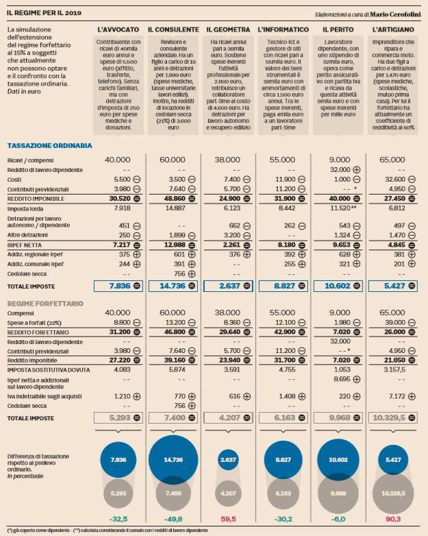 partite iva flat tax
