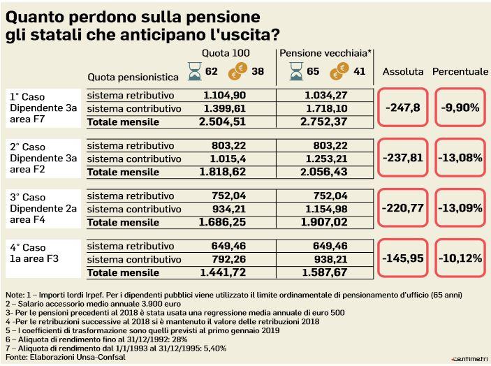 pensione statali quota 100