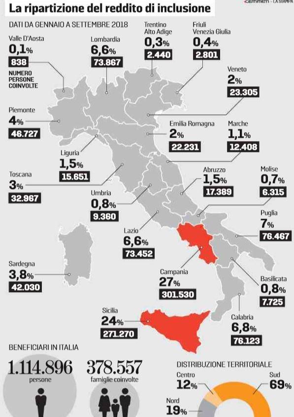 reddito di cittadinanza campania sicilia