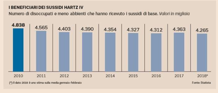 reddito di cittadinanza hartz 4