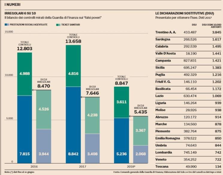 Di Stefano: da gennaio quota 100, da aprile reddito cittadinanza
