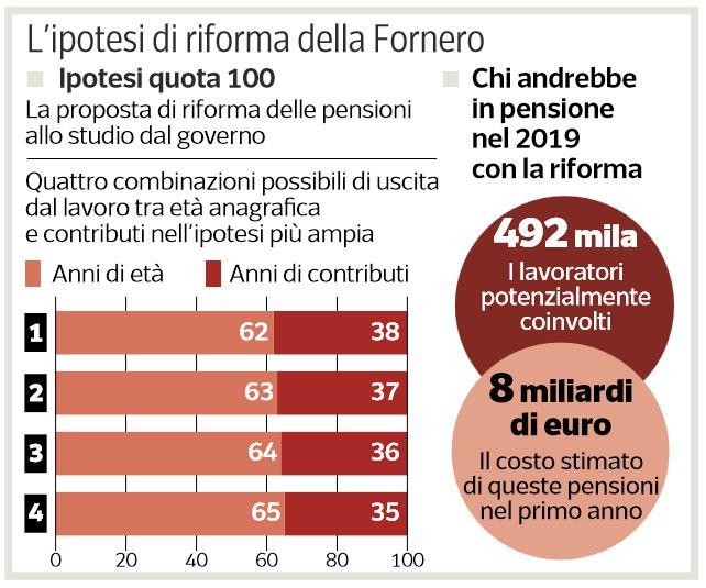 riforma fornero quota 100
