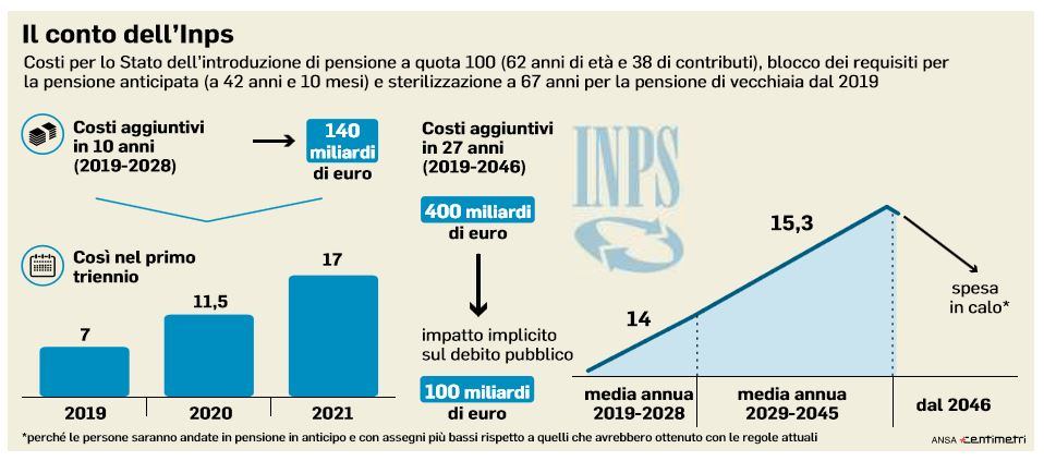 statali pensione quota 100 tre mesi finestra