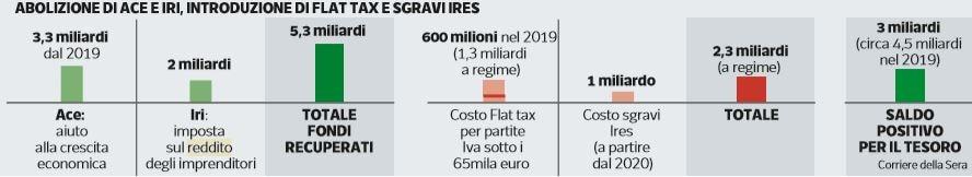 tasse aumento manovra del popolo