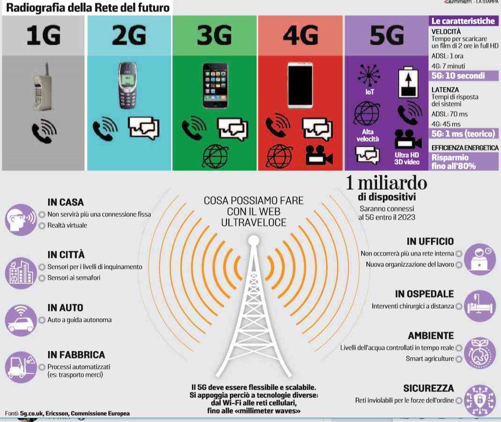 5g internet veloce