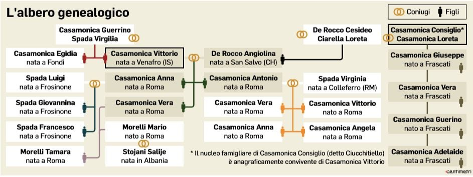 casamonica albero genealogico