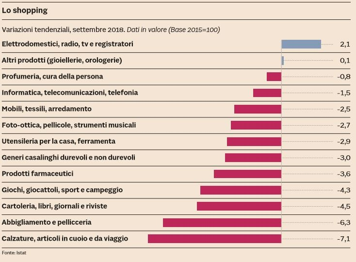 crollo consumi anticamera recessione
