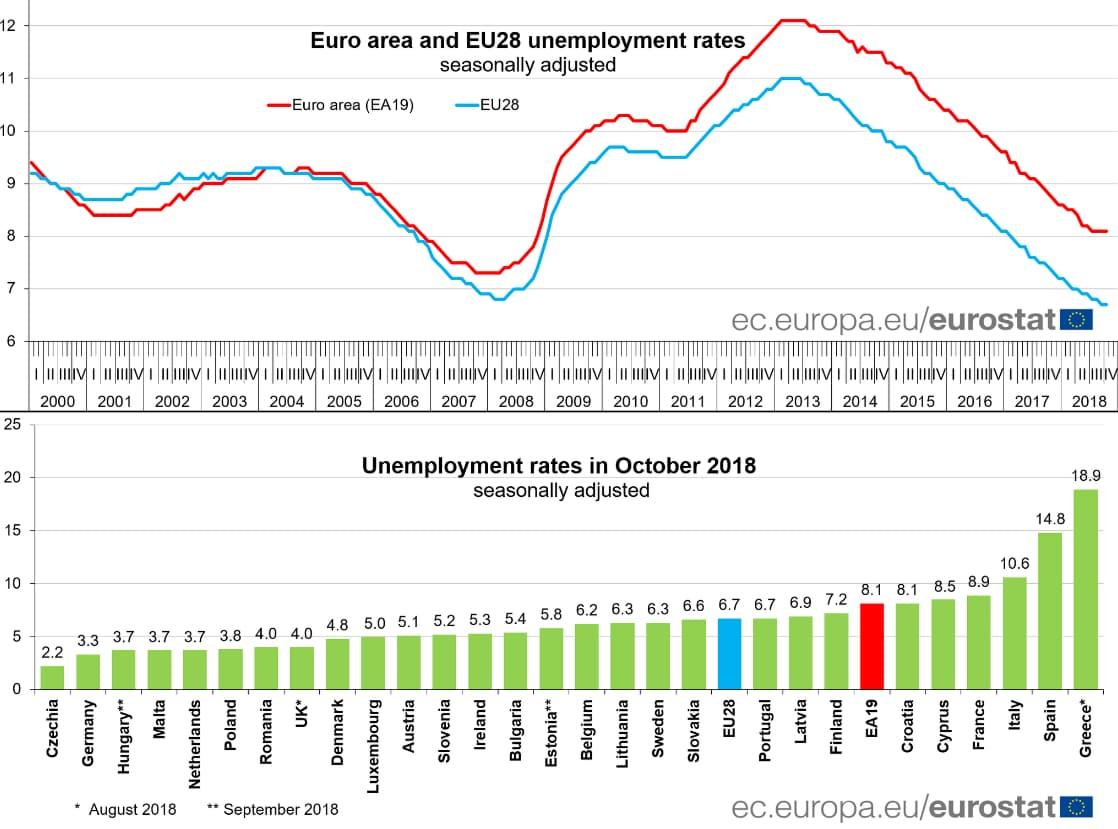 eurostat disoccupazione ottobre - 1