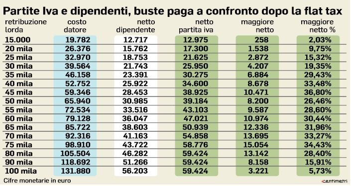 flat tax partita iva