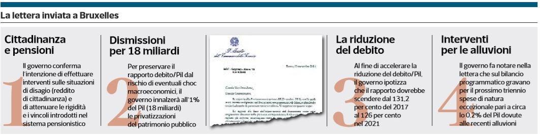 governo lettera bruxelles