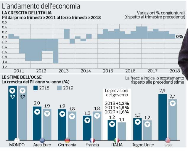 italia recessione
