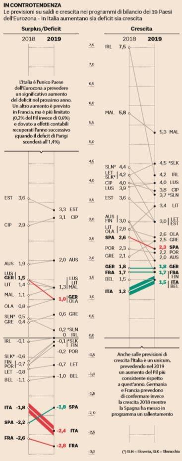 manovra del popolo deficit debito