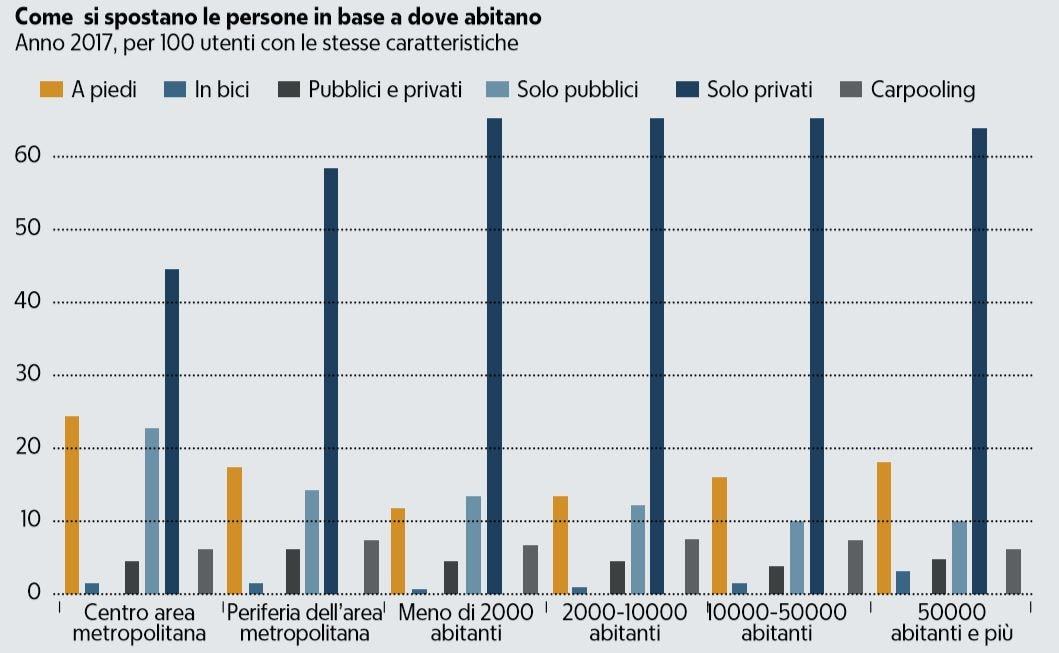 pendolari italiani