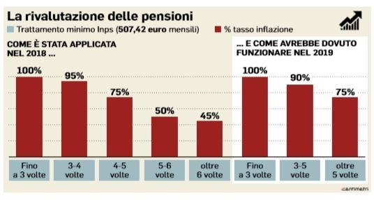 pensioni rivalutazione