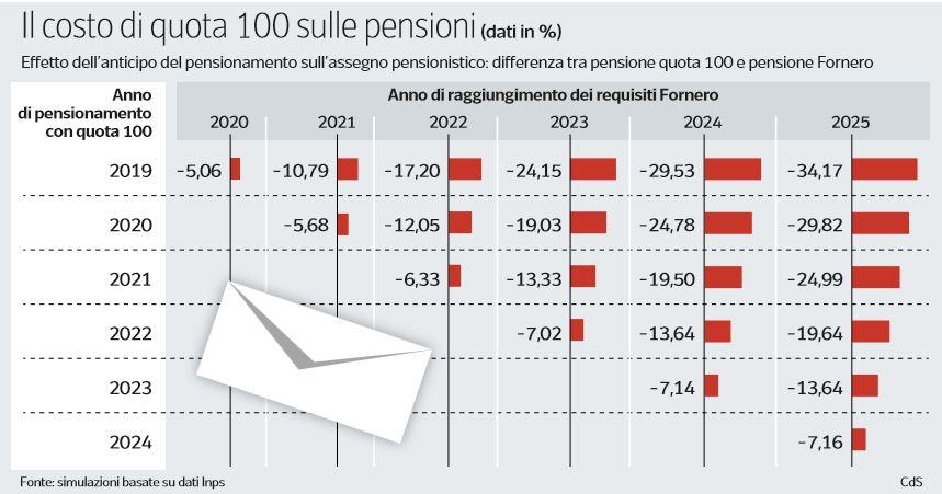 Pensioni tagliate del 5-30% con 'quota 100' dicono i tecnici parlamentari
