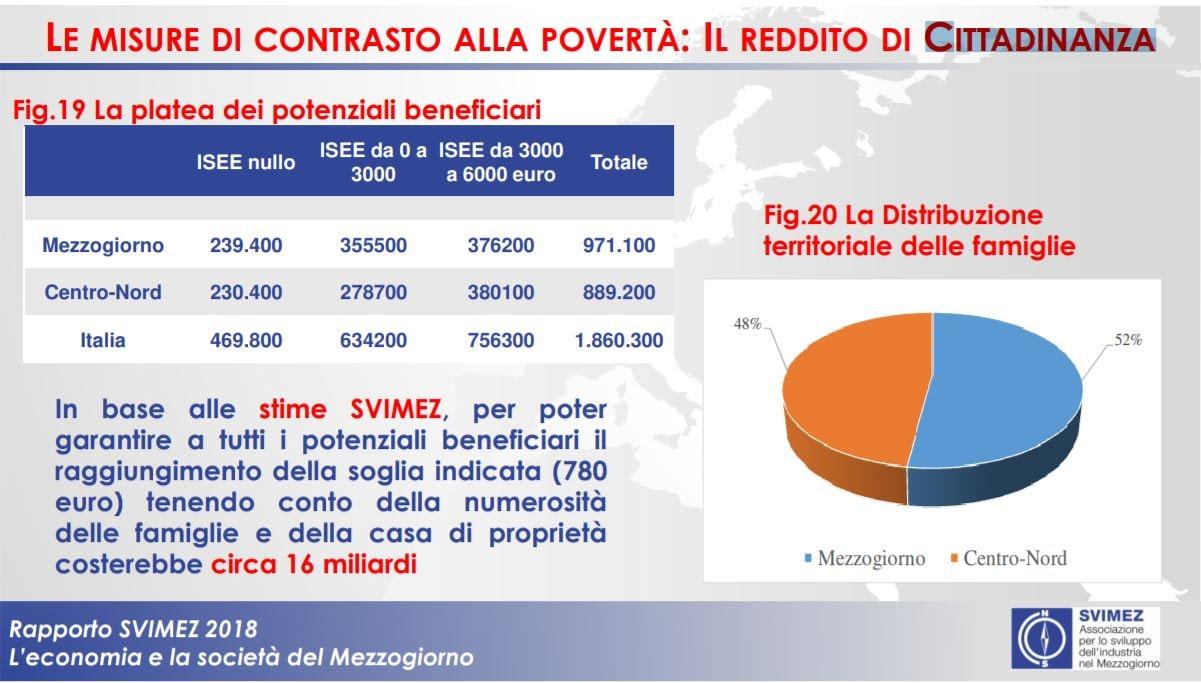 Svimez: 63% reddito di cittadinanza al Sud ma servono 15 mld