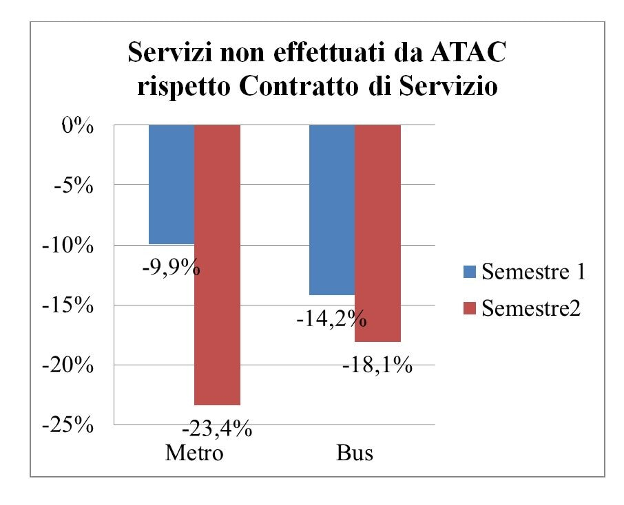 Roma. Referendum Atac, alle 16 affluenza all'8,95%