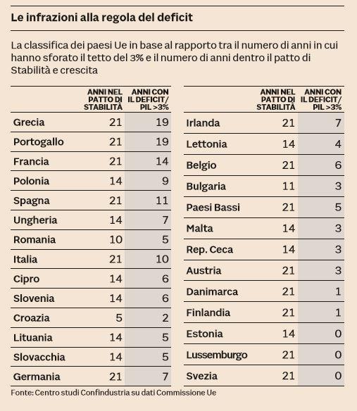 regola deficit paesi europei