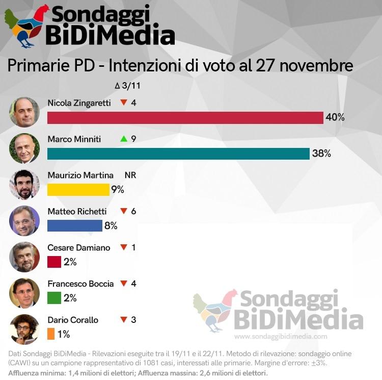 sondaggio bidimedia primarie pd 1