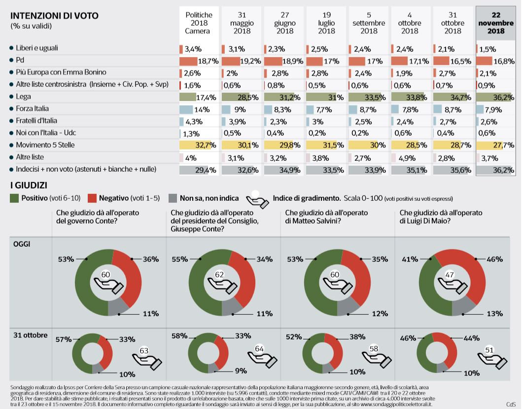 sondaggio lega m5s