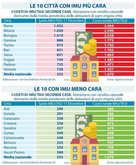 Fisco, Confedilizia: domani versamento Imu e Tasi, 150 mld da 2012