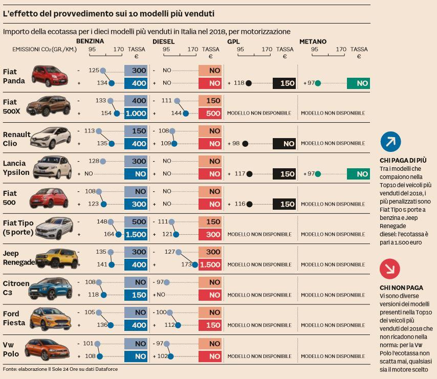 ecotassa prezzi auto