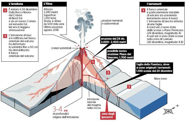 etna eruzione vulcano