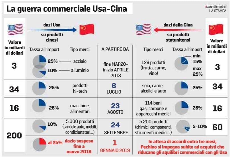 guerra commerciale usa-cina dazi