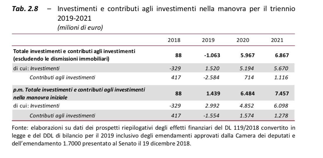manovra del popolo investimenti