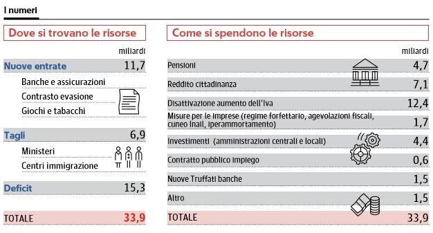 Manovra, dialogo UE-Italia ma rinvio discussione in Senato