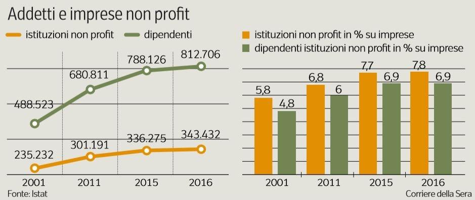non profit tassato