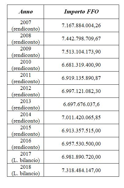 paola taverna 40 milioni università - 4