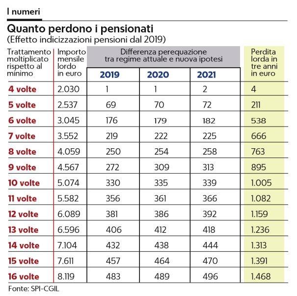 pensionati reddito di cittadinanza