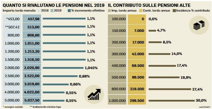 pensioni tagli