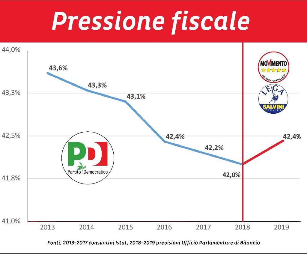 pressione fiscale tasse