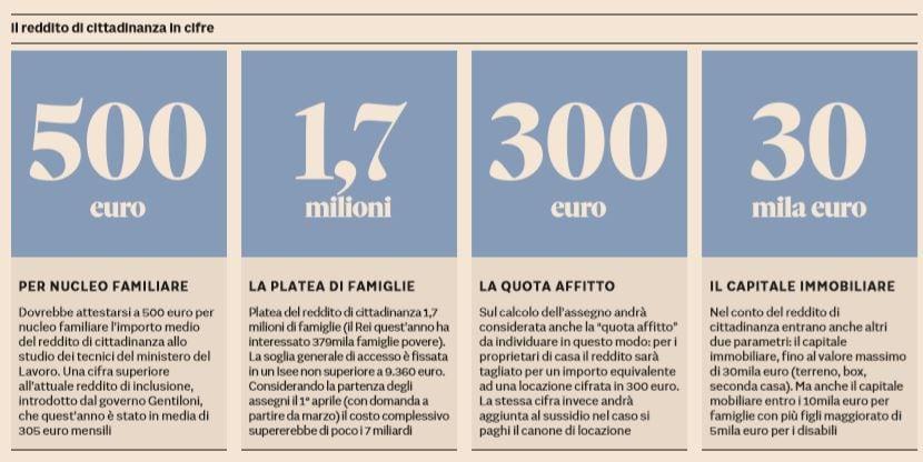 reddito di cittadinanza 500 euro
