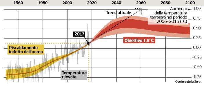 riscaldamento globale 2
