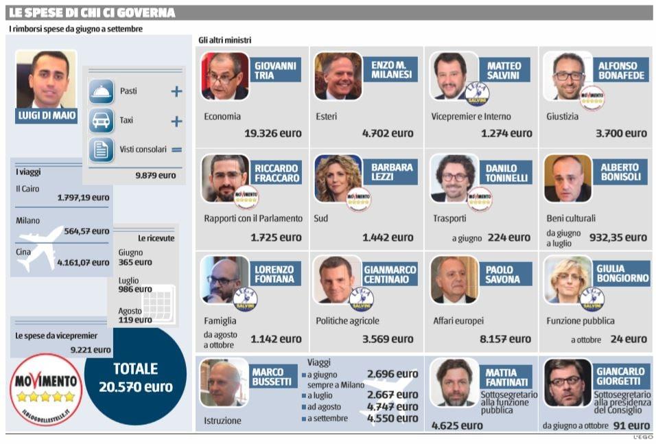 spese ministri di maio
