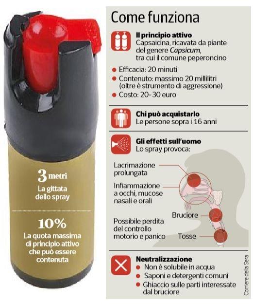 spray al peperoncino corinaldo