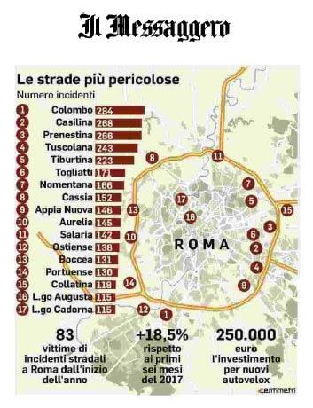 strade pericolose roma