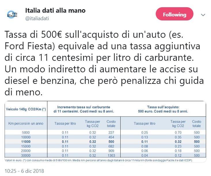 tassa diesel 500 euro