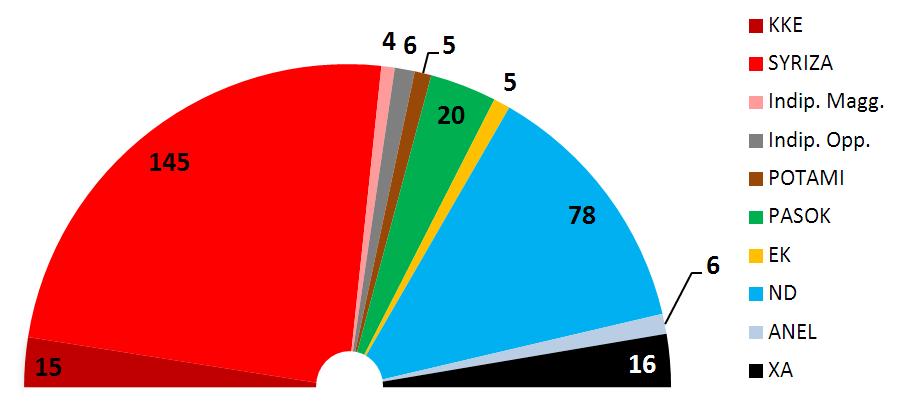 Come far cadere un governo a duemila anni di distanza for Parlamento composizione