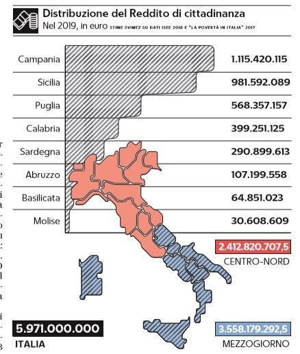 distribuzione reddito di cittadinanza