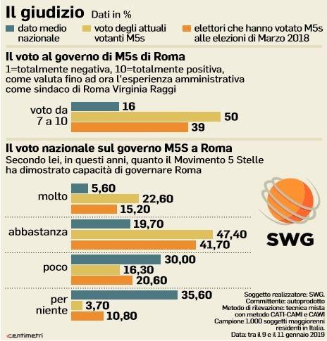 m5s sondaggio roma torino